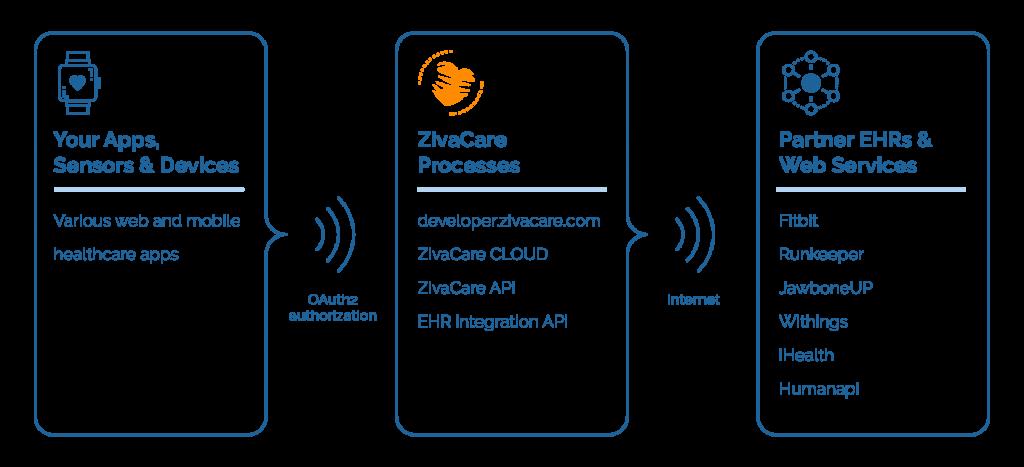 ZivaCare platform